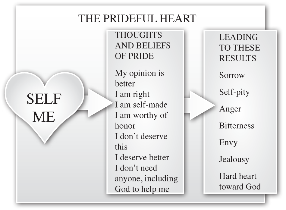 The Prideful Heart – Biblical Counseling Coalition